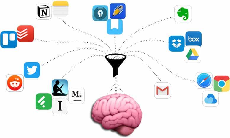 Roam Digital Garden Second Brain