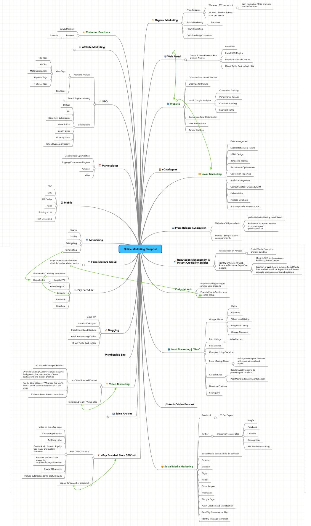digital marketing consultant mindmap