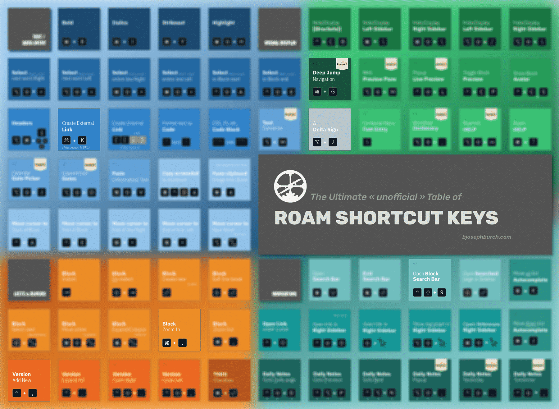 70+ Roam Shortcuts – Ultimate Cheat Sheet